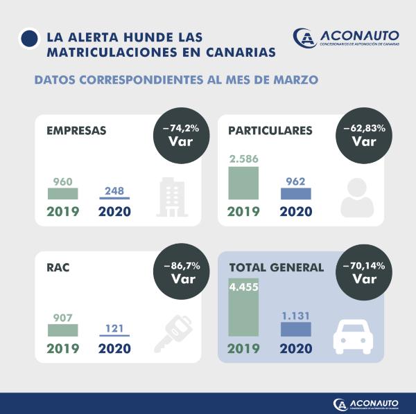 Datos de matriculaciones mes de marzo 2020
