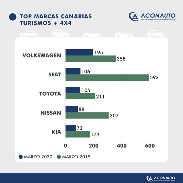 Top marcas canarias turismos + 4x4