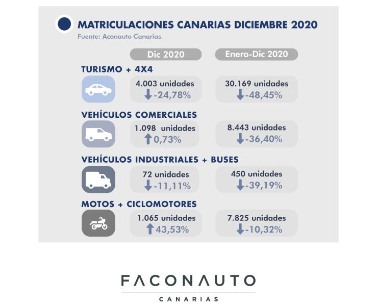 Matriculaciones Diciembre 2020